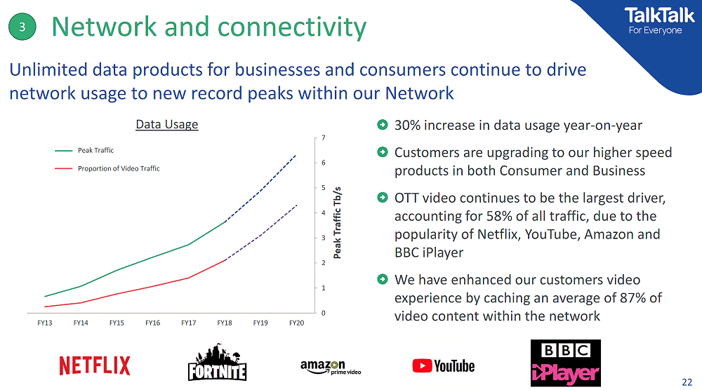 talktalk_network_usage_nov_2018