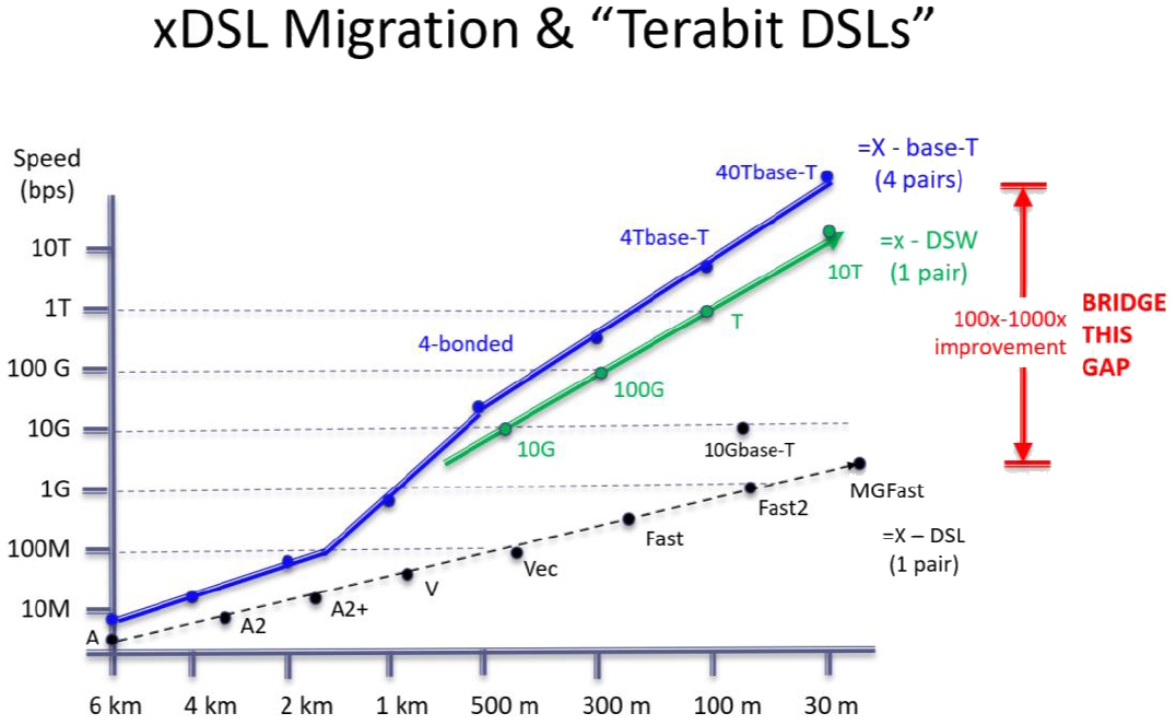 terabit dsl performance