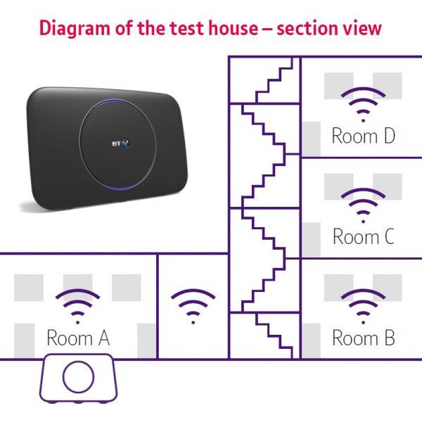 bt_smart_hub_2_wifi_test