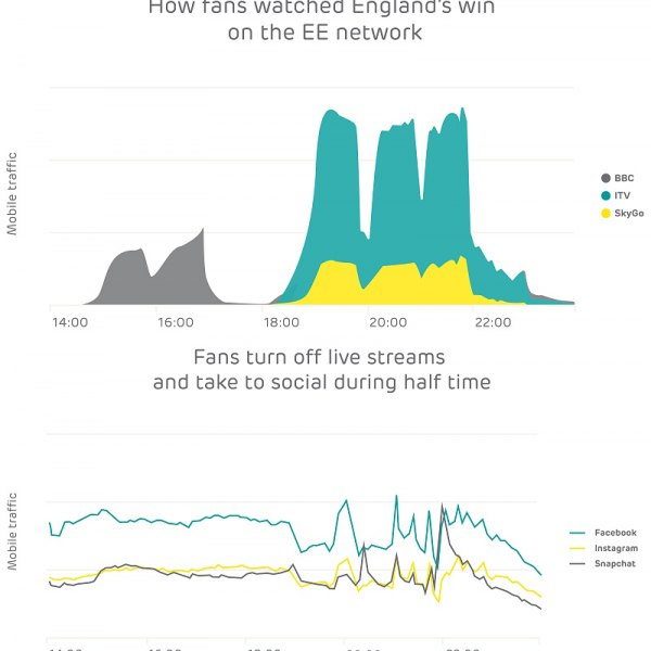 ee uk 4g mobile traffic world cup 2018 russia