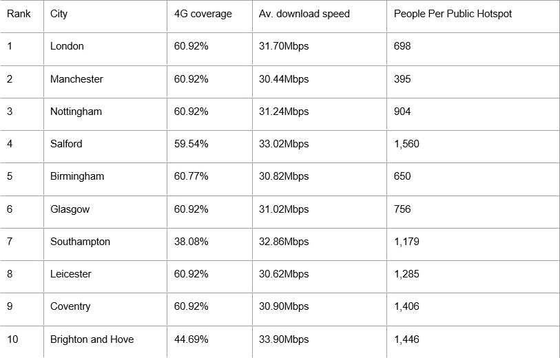 top_10_best_connected_cities_gocompare