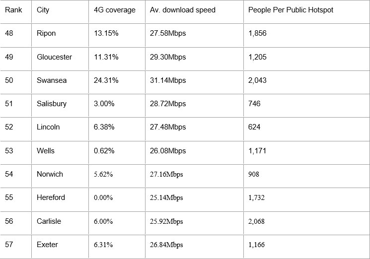 top_10_worst_connected_cities_gocompare