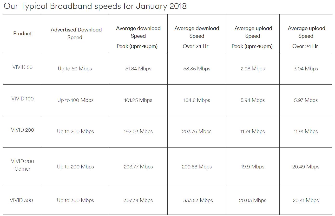 virgin media uk jan 2018 average broadband speeds