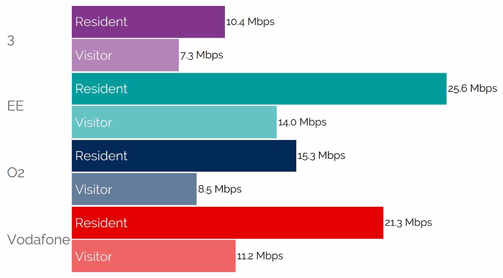 visitor_vs_resident_mobile_broadband_uk_speeds