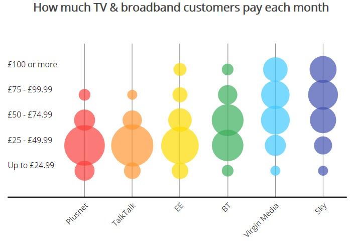 which_broadband_tv_bundle_costs_2018