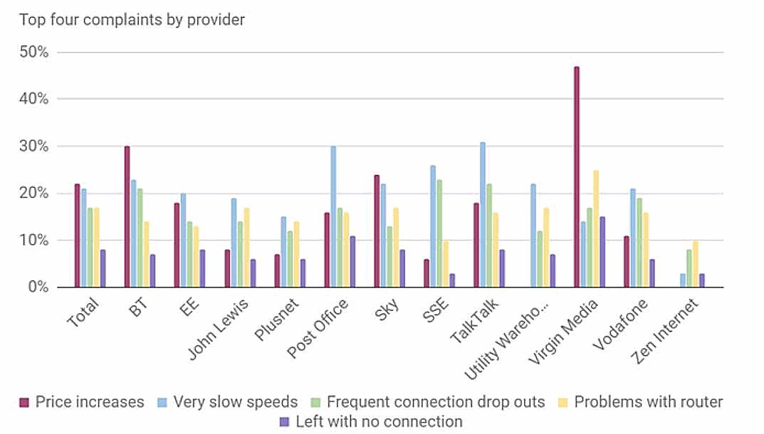 which_top_broadband_complaints_by_uk_isp