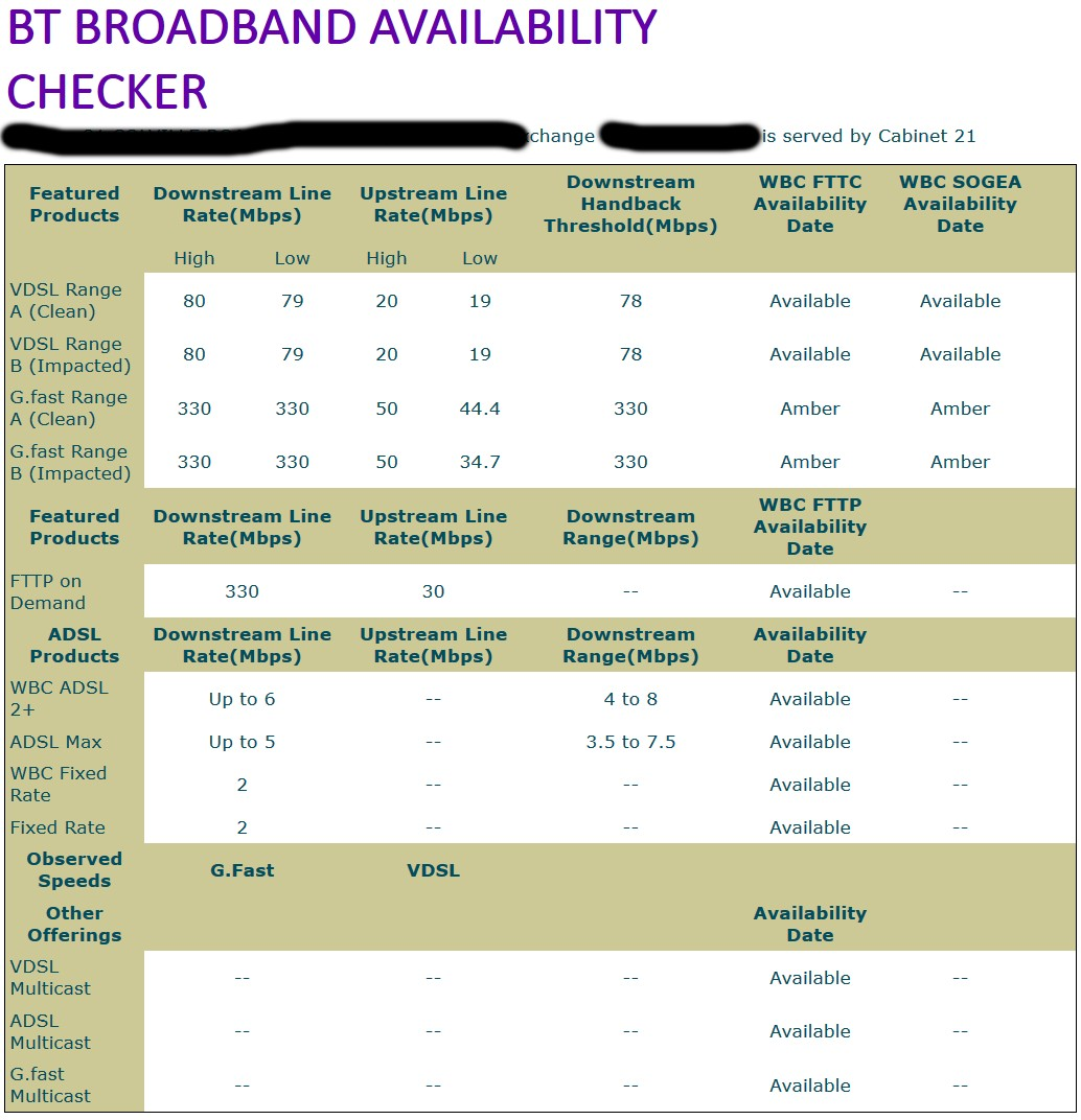 bt wholesale sogea fttc and g.fast broadband availability