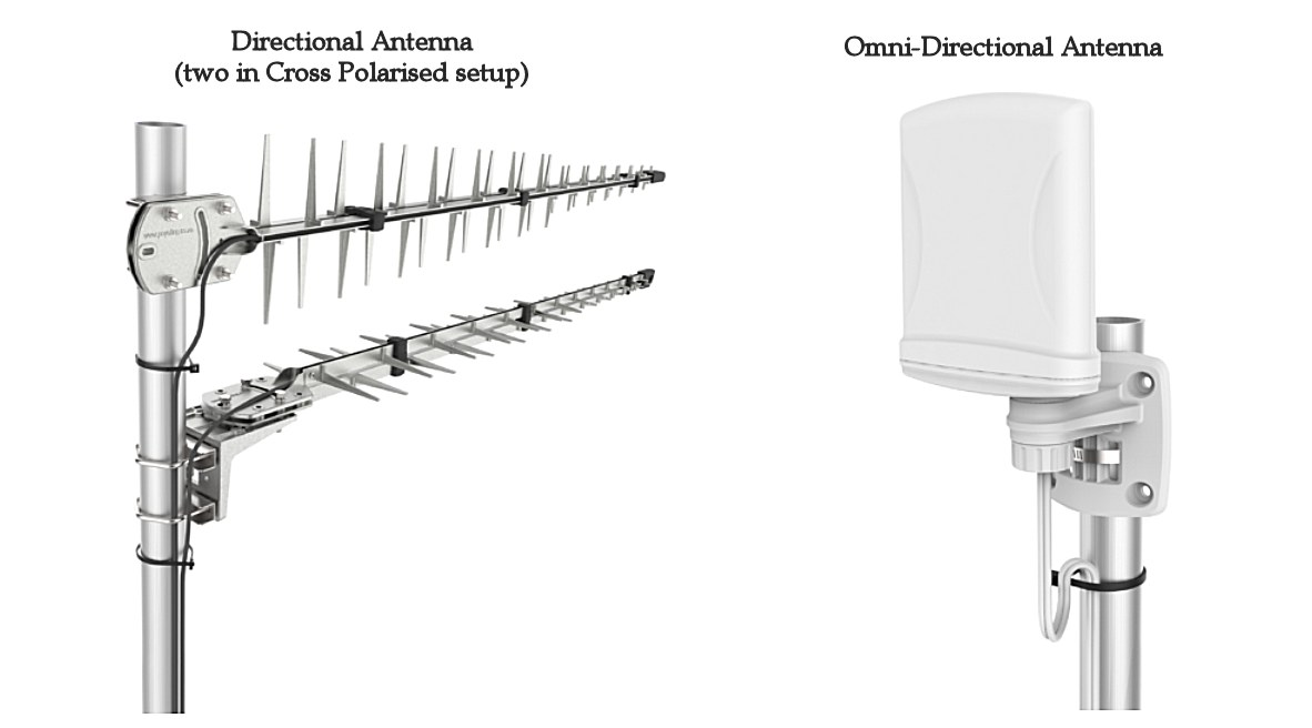 directional and omni-directional antenna