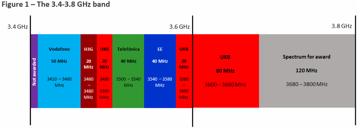 ofcom_5g_uk_spectrum_fragmentation_june_2019