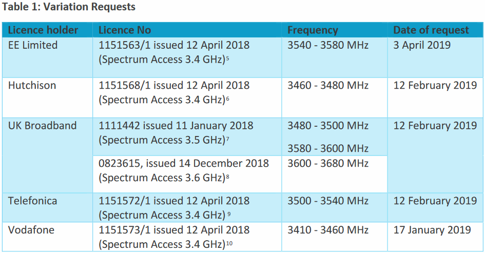 ofcom license variations 3.4 to 3.6GHz