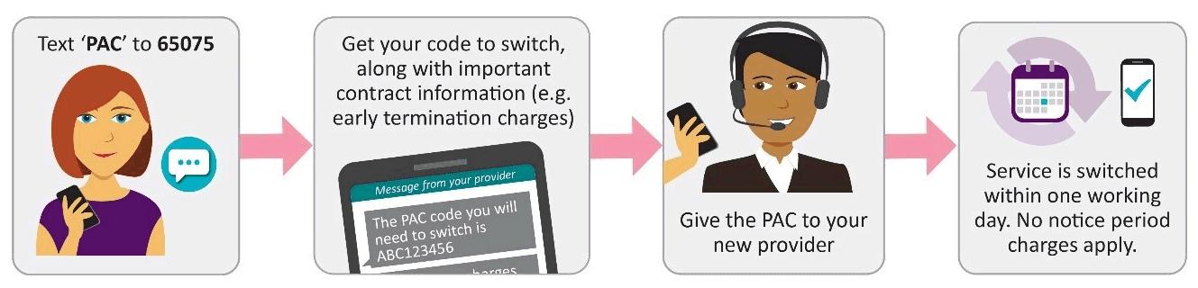 ofcom_uk_mobile_switching_process