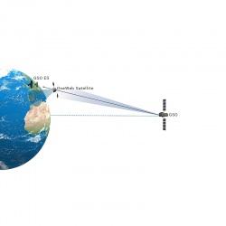 oneweb leo satellite distance example