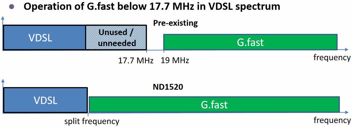 vdsl gfast overlapping spectrum
