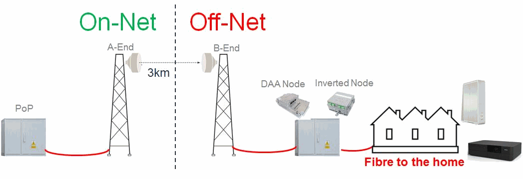 virgin_media_radio_trial_diagram