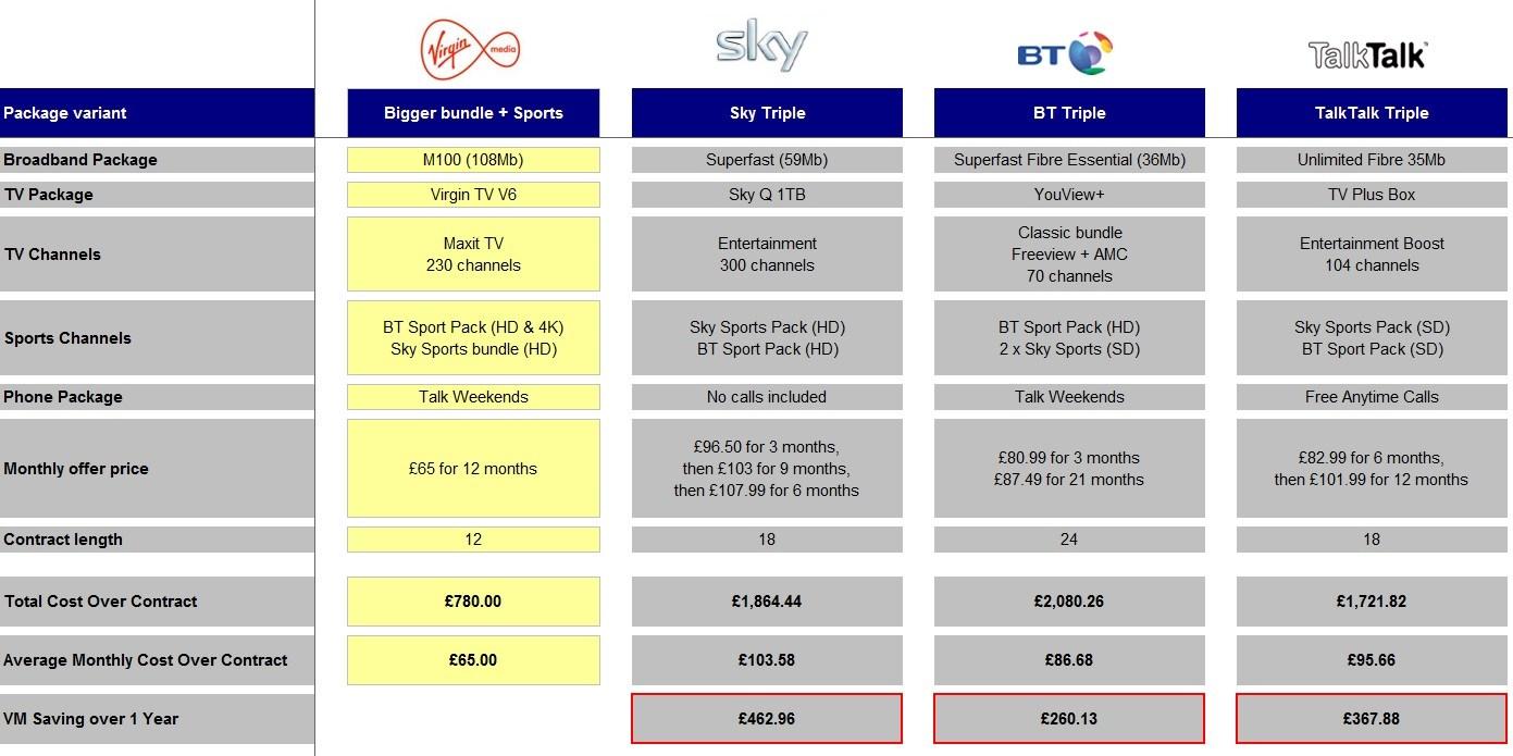 virgin sports tv comparison