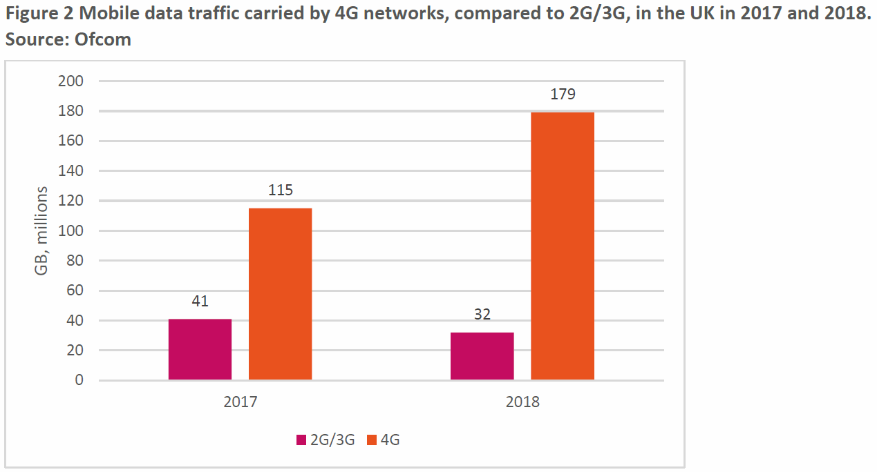 2g__and_3g_data_usage_uk