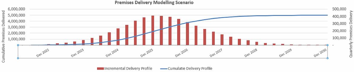 bduk_premises_delivery_modelling_scenario_full_fibre