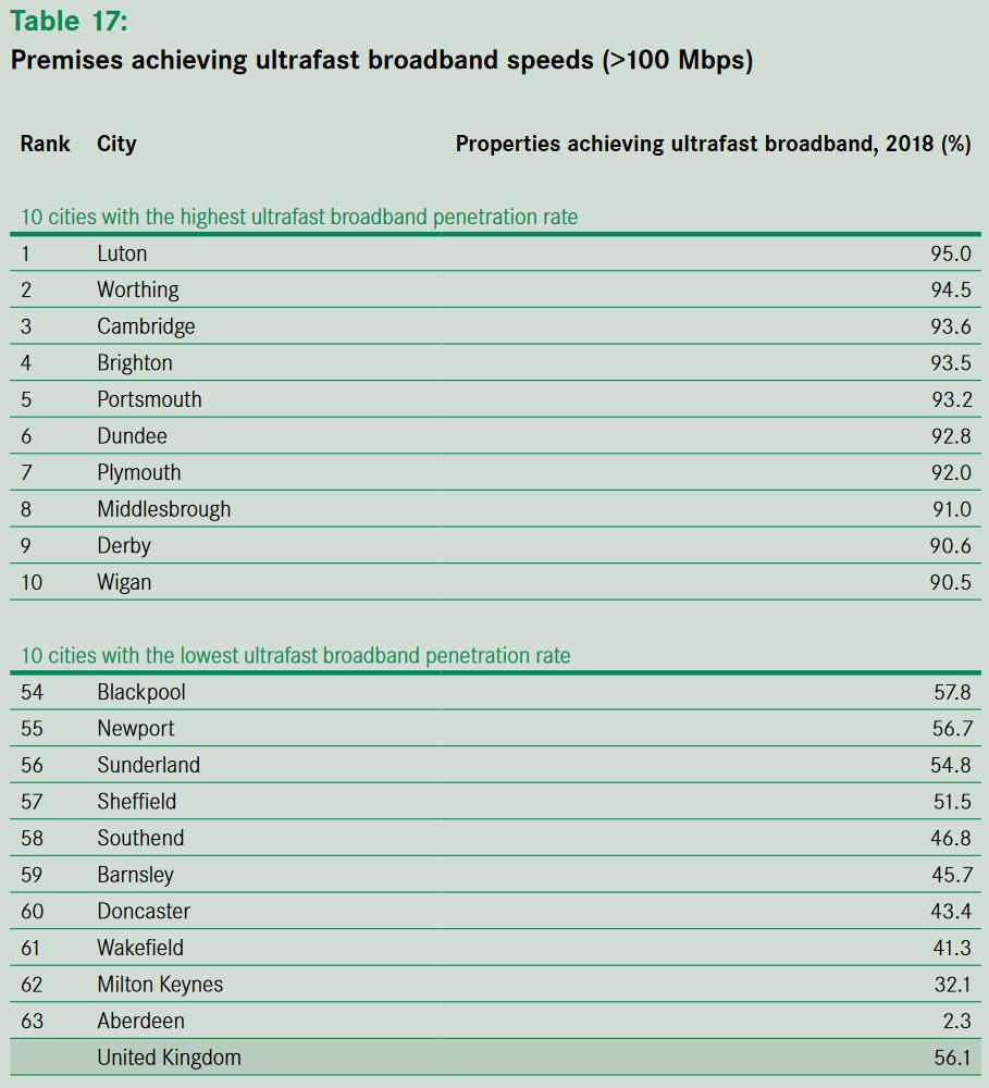 best and worst ten uk cities for ultrafast broadband 2019