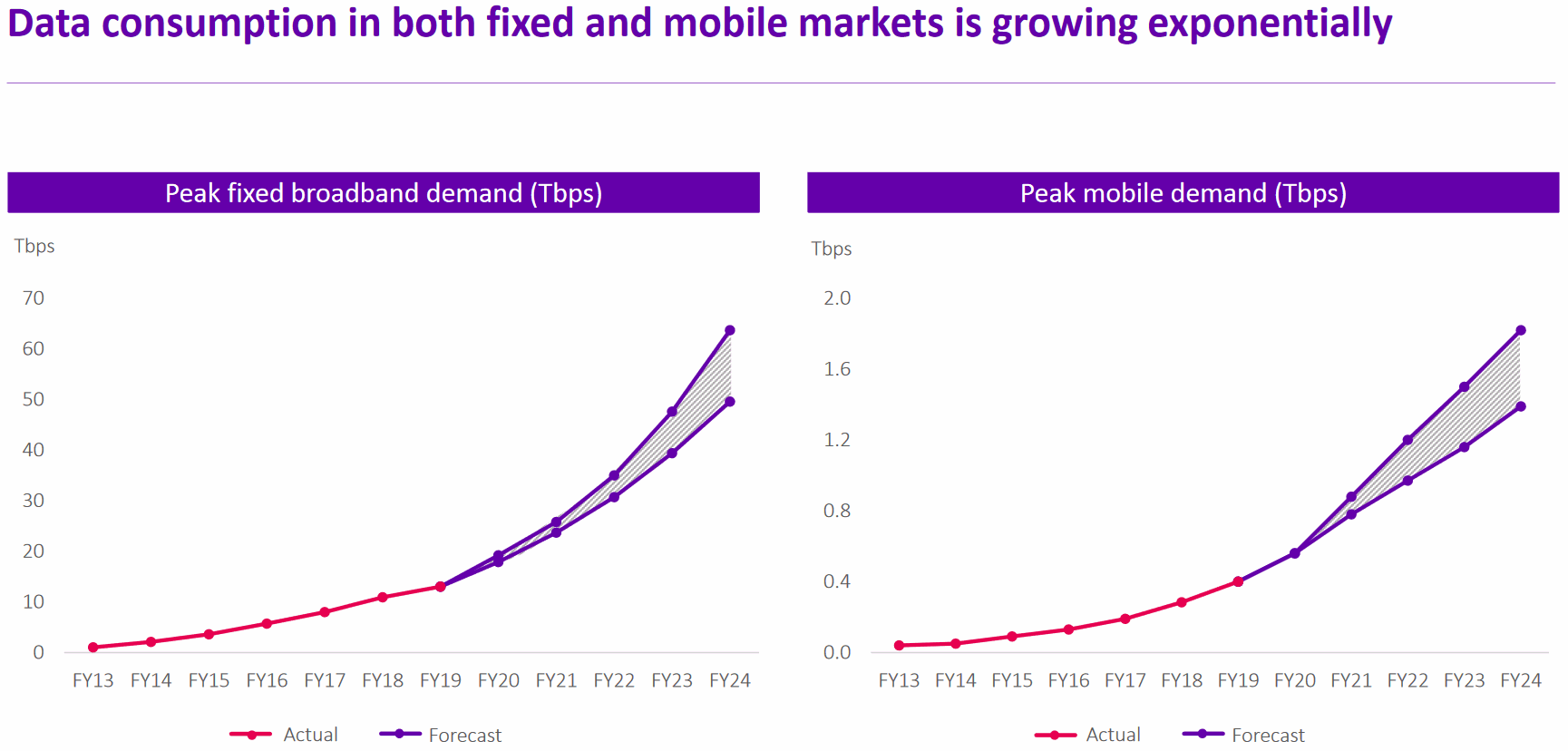bt data traffic fixed broadband and mobile 2019 to 2025