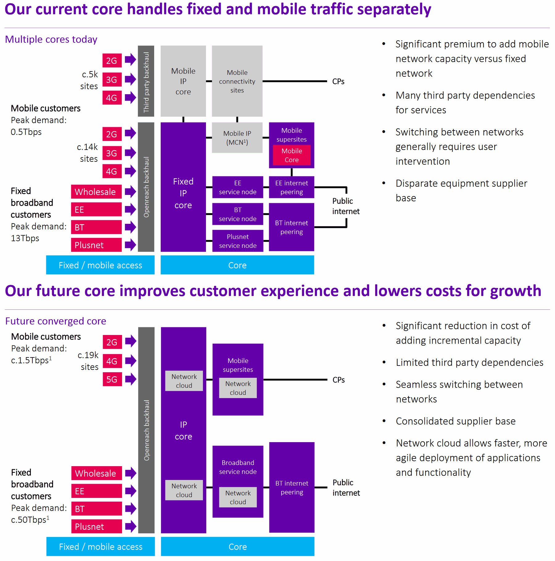bt old core vs new core network