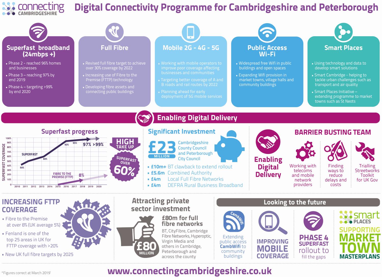 connecting cambridgeshire broadband target infographic 2019