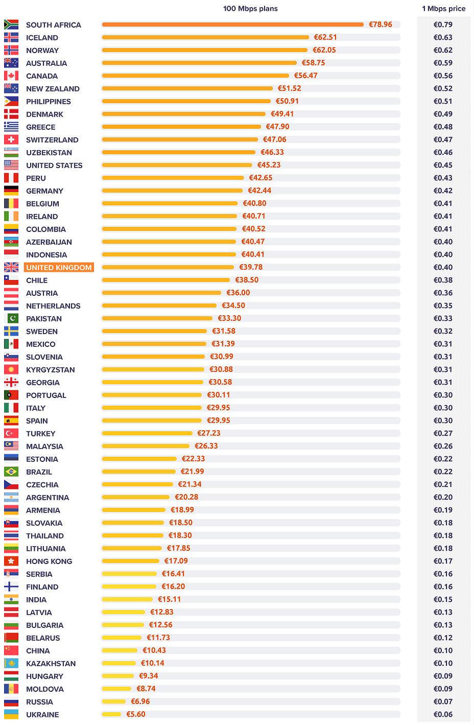 country-ranking-100mbps-broadband-prices-uk-isp