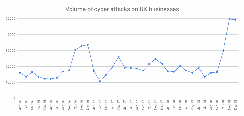 cyber_against_against_uk_businesses_2016_to_2018