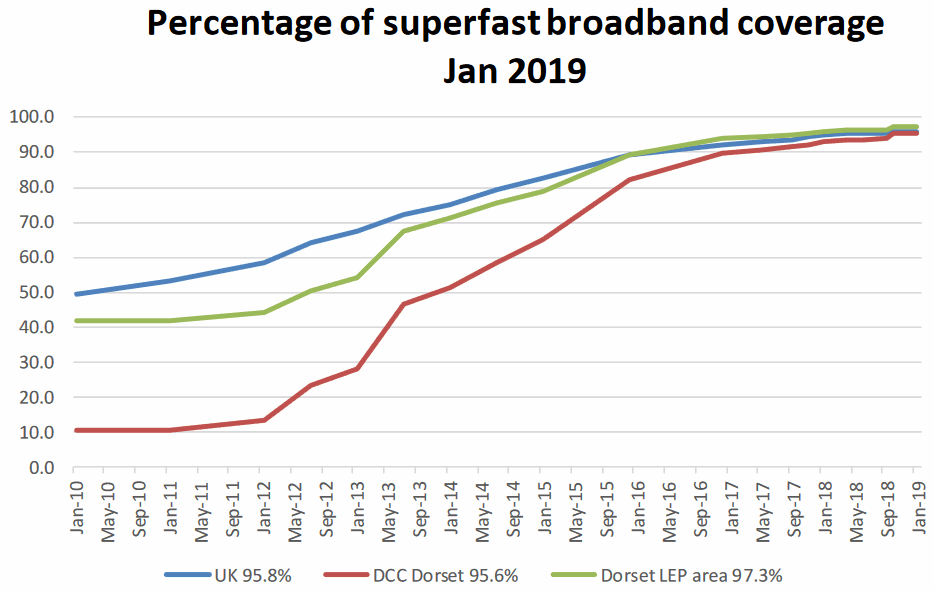 dorset superfast broadband coverage jan 2019