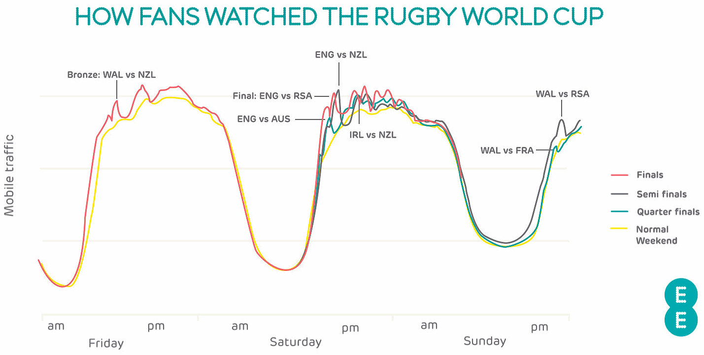ee_rugby_world_cup_2019_traffic