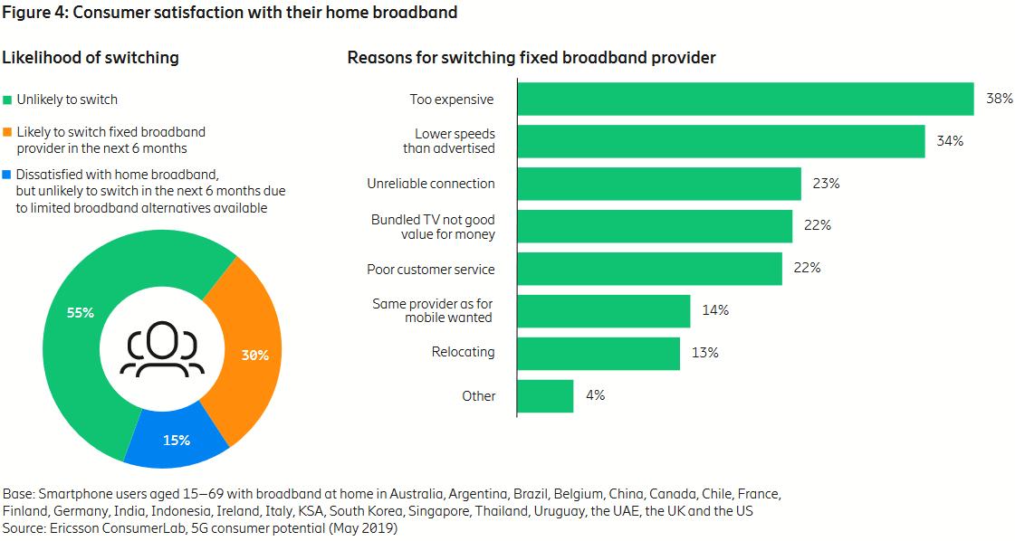 ericsson fixed home broadband switching