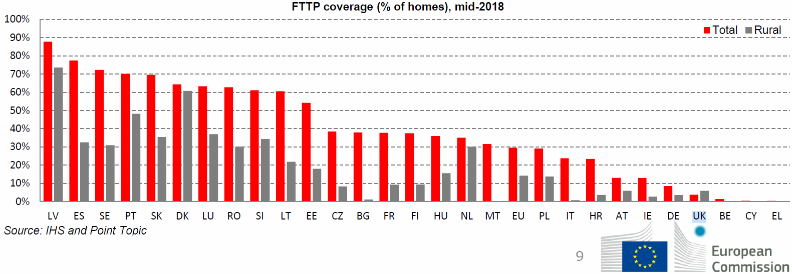 eu_2019_ftth_broadband_coverage_by_country