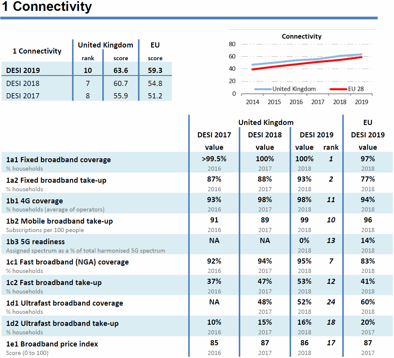 eu_desi_2019_broadband_and_mobile_connectivity