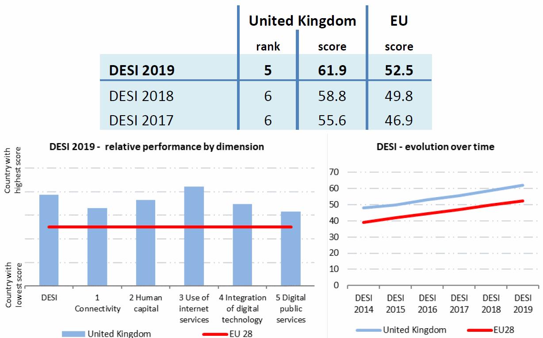 eu_desi_2019_overall