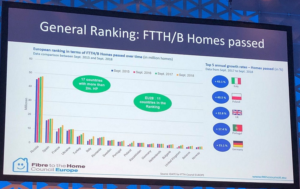 ftth fttb homes passed 2019