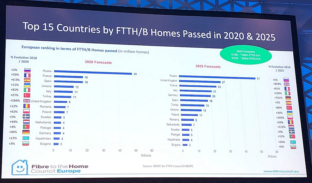 ftth fttb homes passed forecast 2019 to 2025