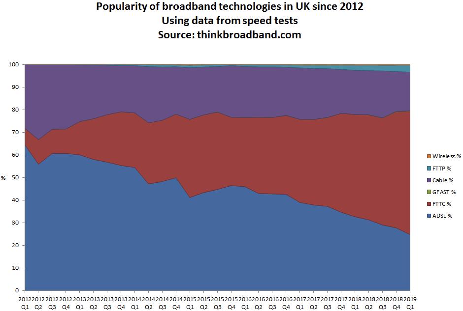 market share by uk broadband technology popularity 2012 vs 2019
