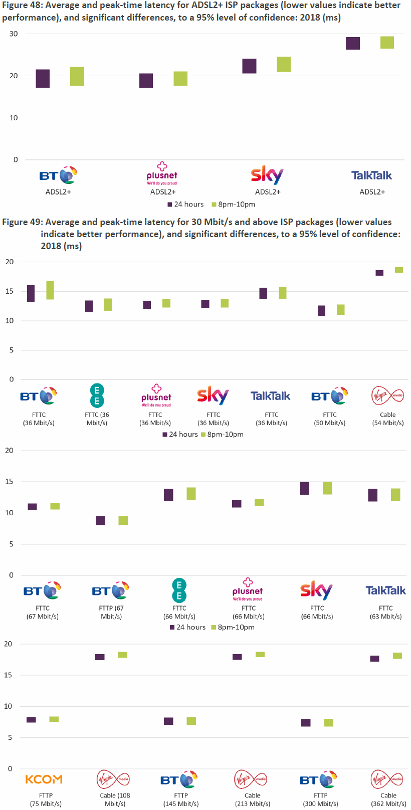ofcom_2019_broadband_isp_uk_latency_performance