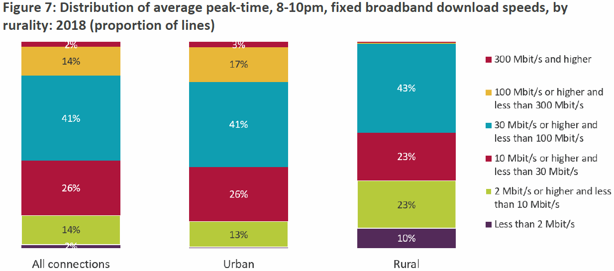 ofcom 2019 rural vs urban broadband speed