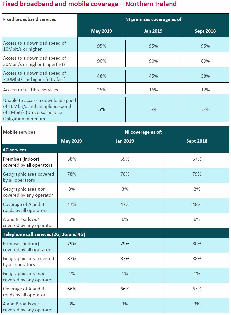 ofcom_2019_summer_broadband_and_mobile_coverage_nireland_data