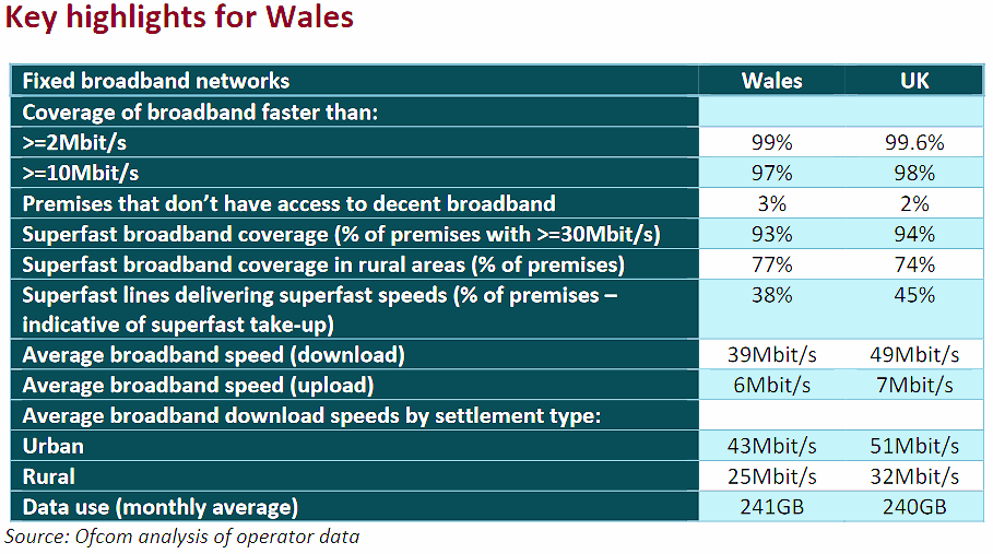 ofcom broadband coverage wales dec 2018