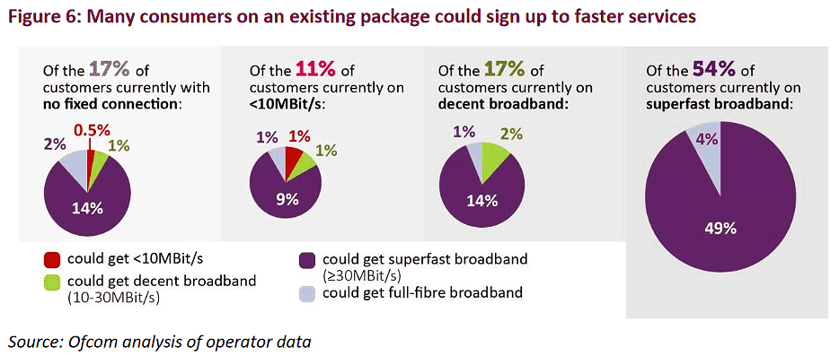 ofcom_connected_nations_broadband_uptake