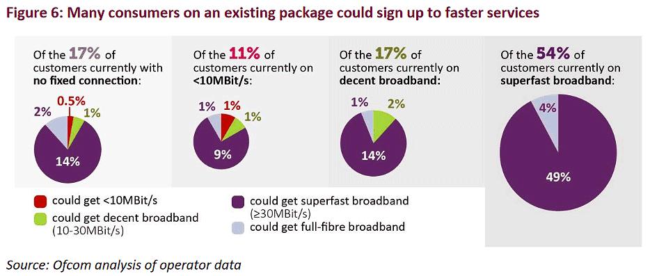 ofcom_connected_nations_broadband_uptake