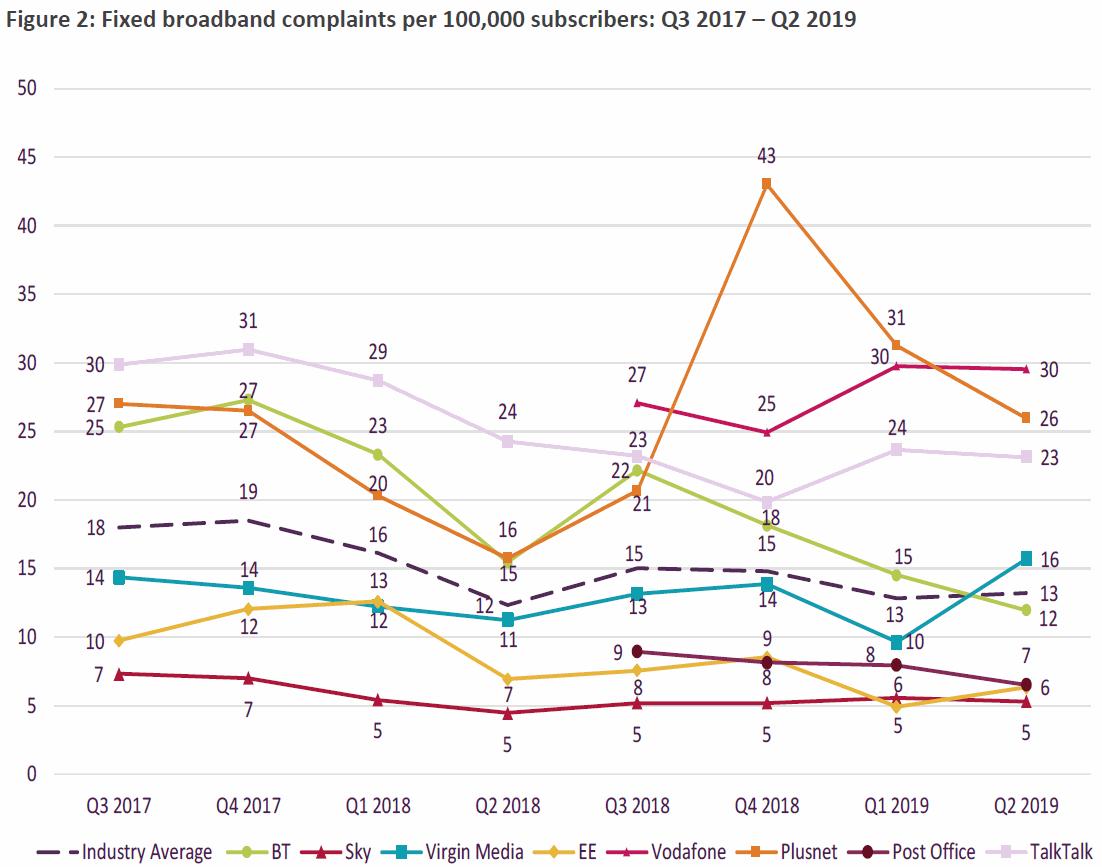 ofcom_fixed_line_broadband_complaints_q2_2019