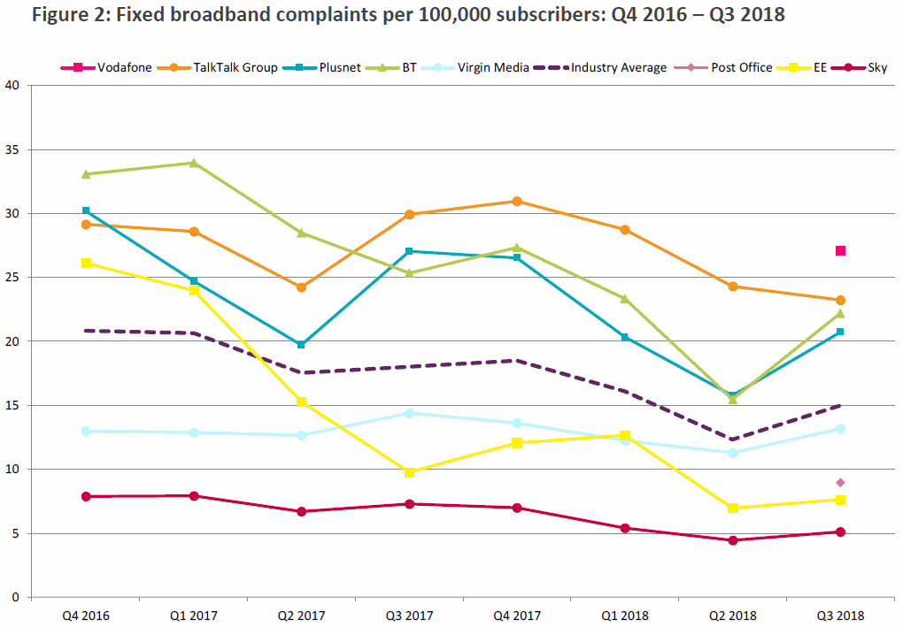 ofcom_fixed_line_broadband_complaints_q3_2018