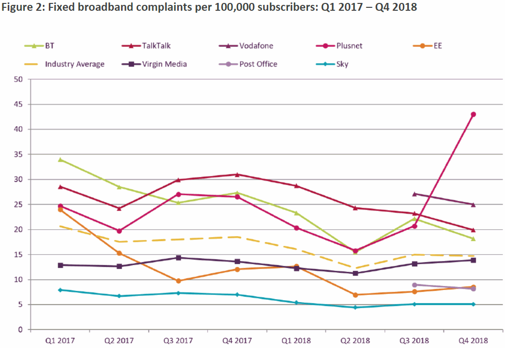 fixed line uk broadband isp complaints Q4 2018