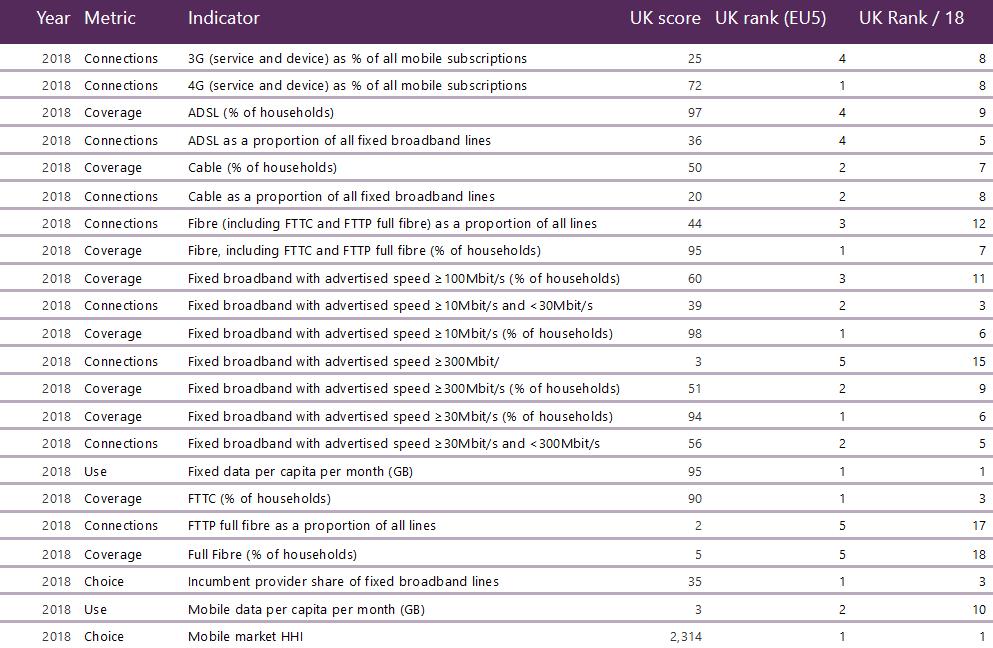 ofcom_international_broadband_scorecard_2019
