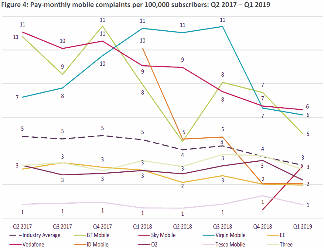 ofcom_mobile_complaints_q1_2019