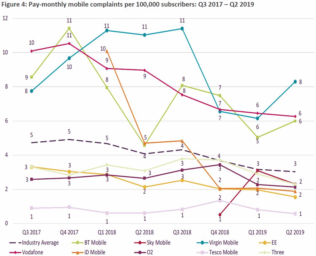 ofcom_mobile_complaints_q2_2019