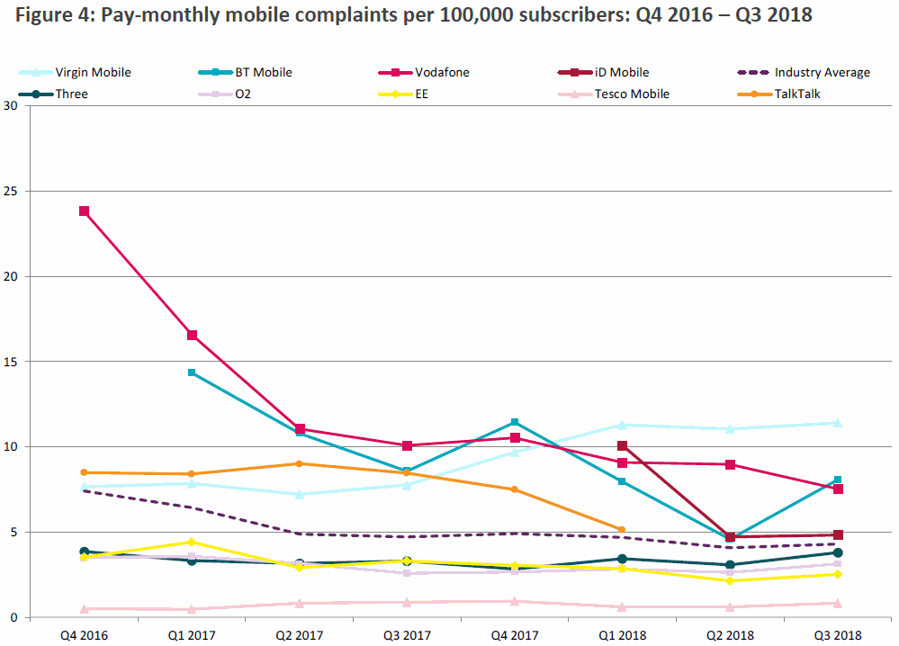 ofcom_mobile_complaints_q3_2018