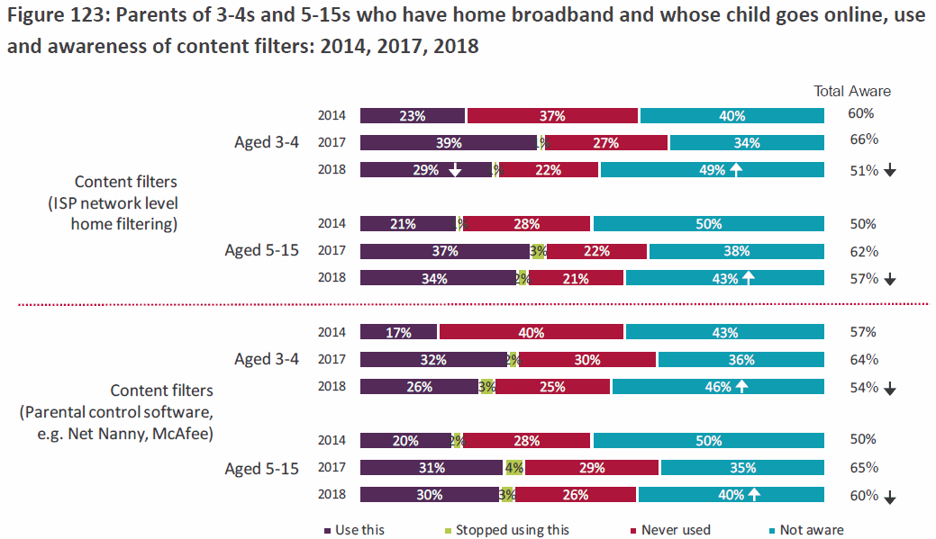 ofcom network level filtering use by uk parents 2018